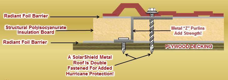 Residential Metal Roofing In Ocala Fl Solarshield Metal